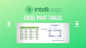 Learn To Use Excel Pivot Tables